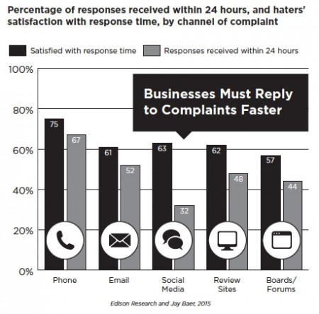 How fast do you need to respond to customer complaints on social media